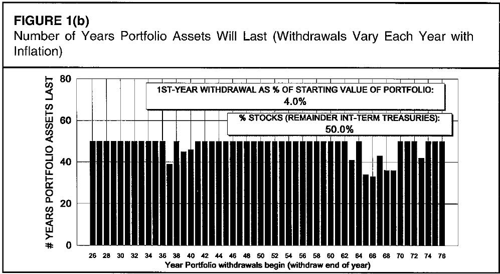Número de anos que um portfólio de ativos vai durar com uma taxa de retirada de 4% e 50% em renda variável.