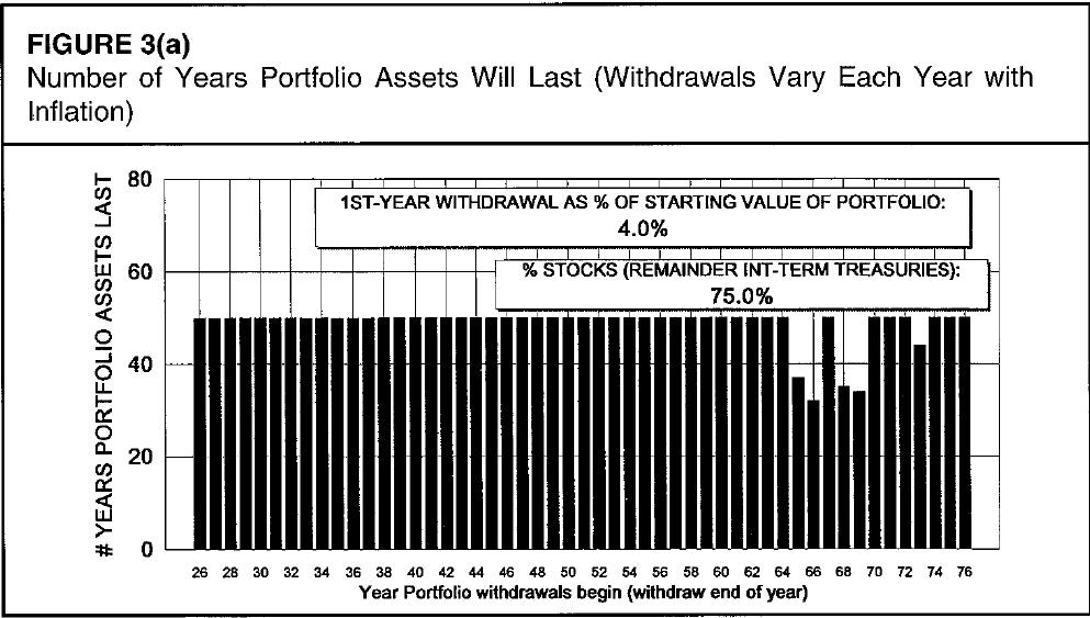 Número de anos que um portfólio de ativos vai durar com uma taxa de retirada de 4% e 75% em renda variável.