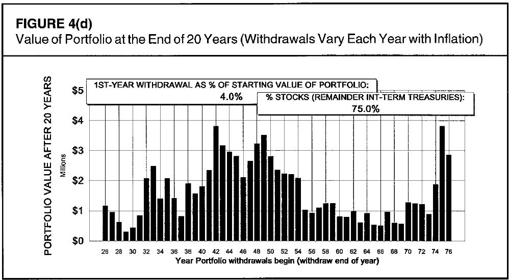 Valor residual de um portfólio após 20 anos de retiradas ajustadas pela inflação (taxa de retirada inicial de 4% e 75% renda variável).