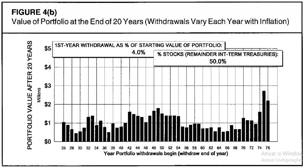 Valor residual de um portfólio após 20 anos de retiradas ajustadas pela inflação (taxa de retirada inicial de 4% e 50% renda variável).