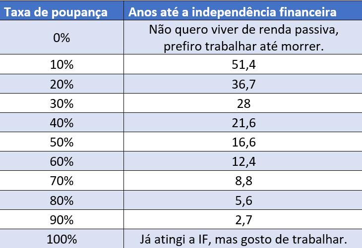 Tabela de anos até a independência financeira para cada taxa de poupança.