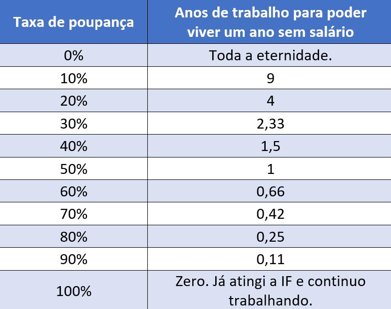 Tabela taxa de poupança para mini aposentadoria de um ano.