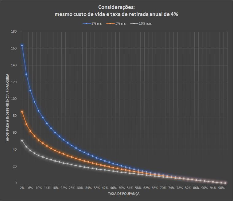 Gráfico de tempo até a independência financeira conforme taxas de poupança e taxas de retorno diferentes.